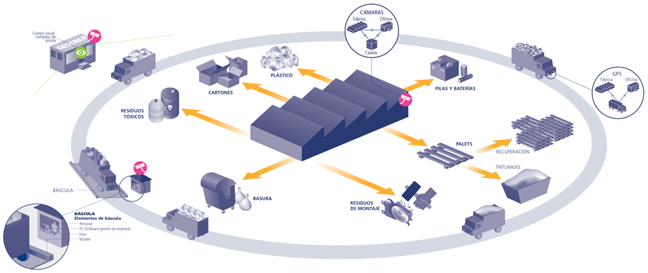 Area for recoverable waste and metals